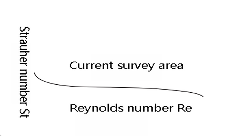 St and Re Variation diagram