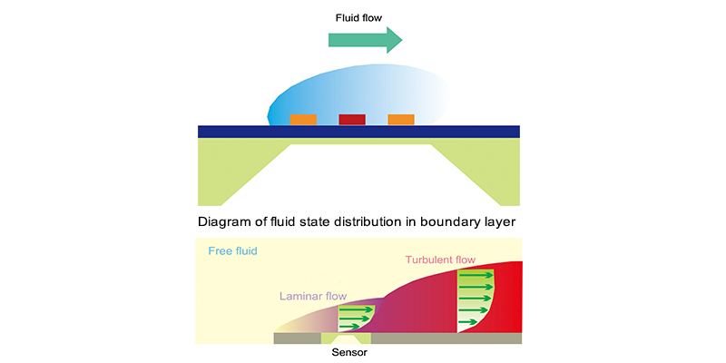 Diagram of flow direction distribution